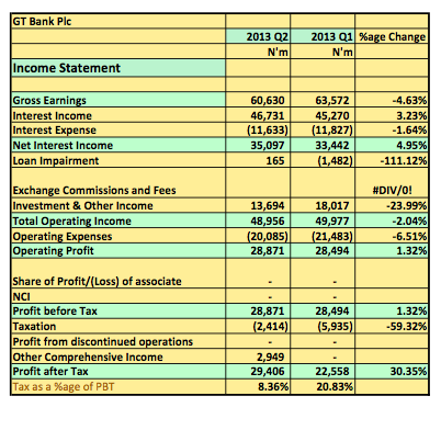 Earnings Analysis 2013 H1: GT Bank Increases PBT By 7% YoY But Struggled To Find Growth In Q2