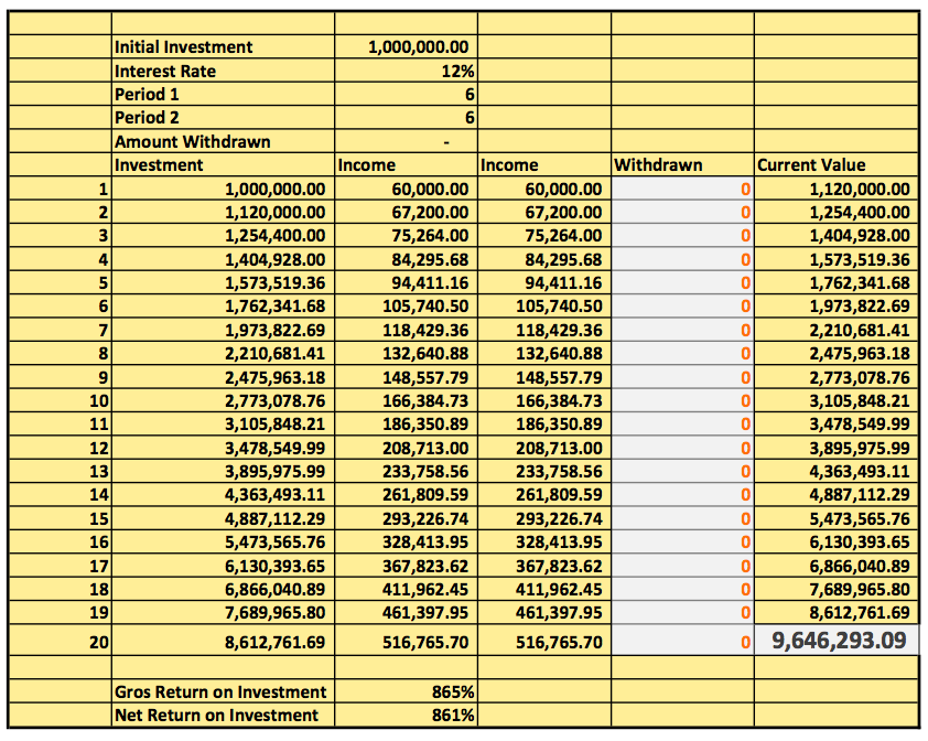 This Simple Table Demonstrates How A One Time Investment Of N1million Can Grow To N9million In 20 Yrs
