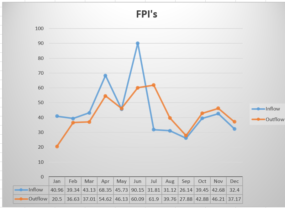 NSE Finally Released Its FPI Data For 2013 and Its Not So Comforting