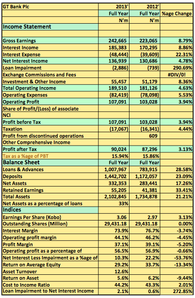 2013 FY Analysis: GT Bank Delivered Despite All Odds