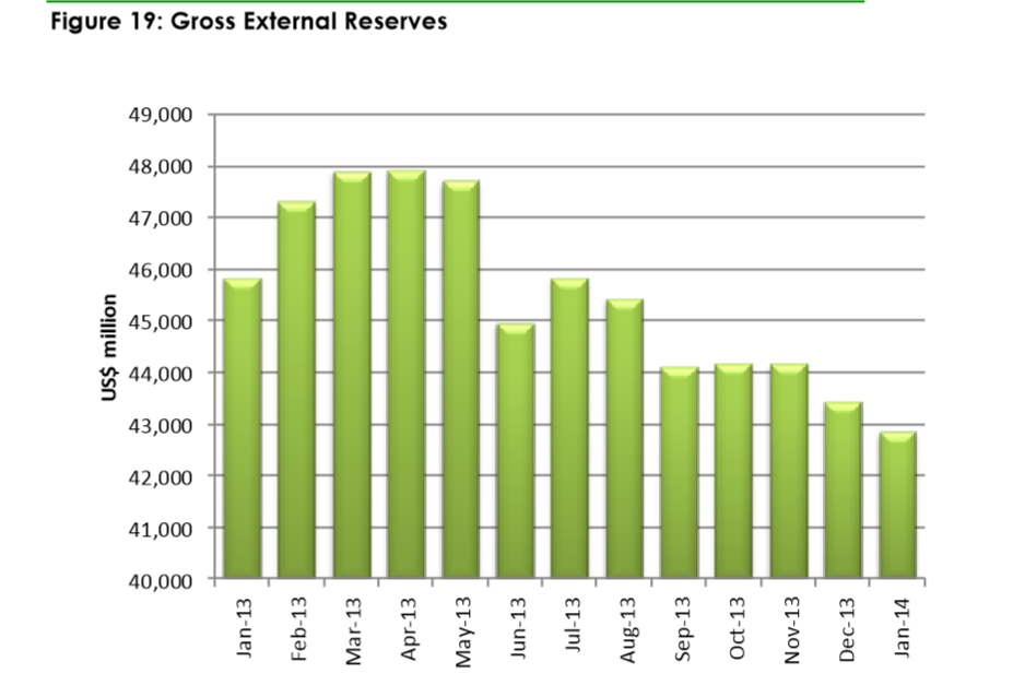 This Chart Shows How Quickly Nigeria's External Reserve Has Depleted Over The Last 12 Months