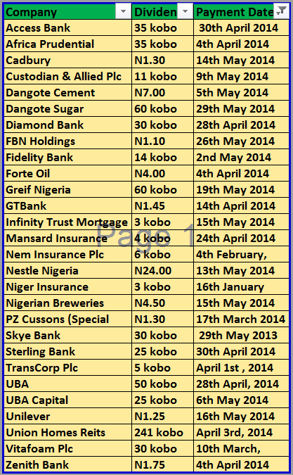 Check Your Mail Box or Bank Accounts: Dividends Paid Between Janaury and May 2014