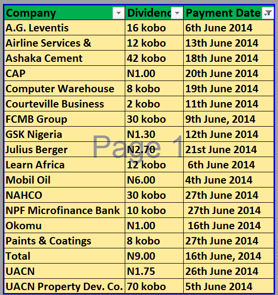Track Your Money: Dividends Scheduled For Payment This  June (2014)