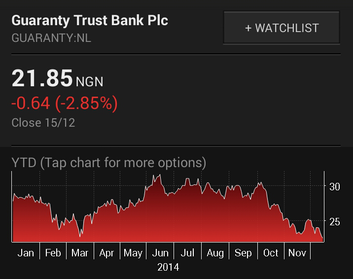 GTB Shares Crashes To Lowest Price in Two Years