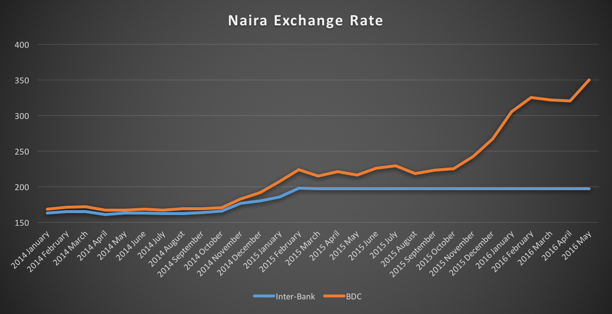 This chart chronicles the policy failures that led to the sinking of the Naira