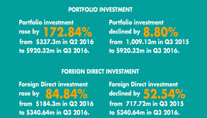 Hot Money Is Back: Foreign Investments Into Nigeria Up 75% QoQ