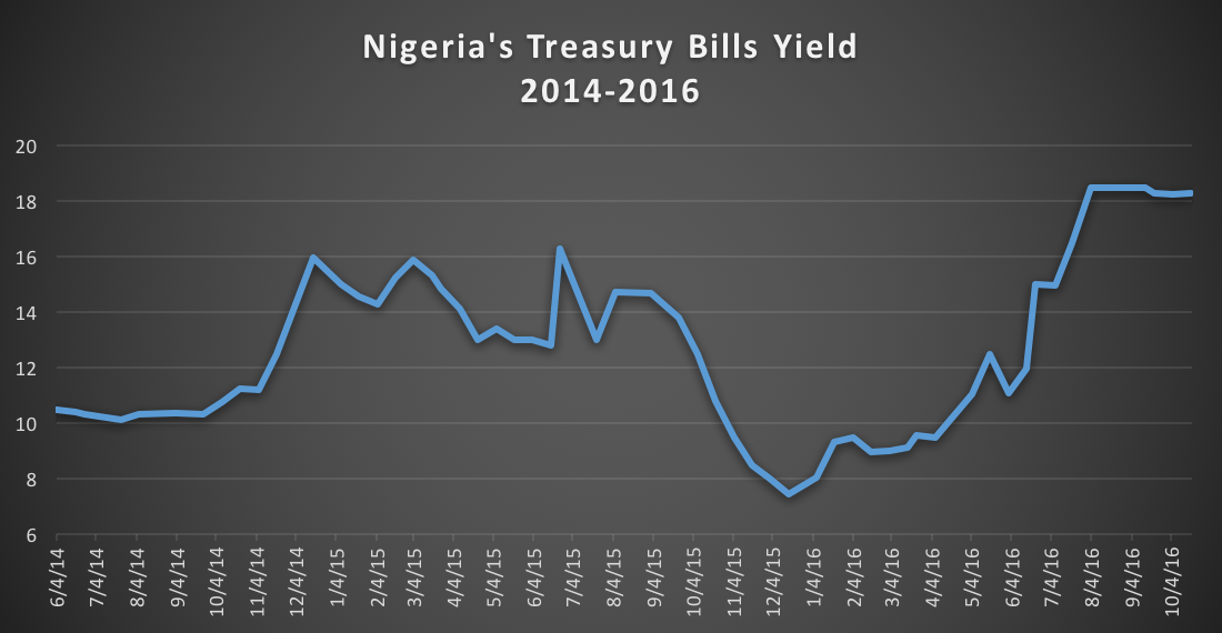 Nigeria's 1 year Treasury Bills Yield. 2014 - 2016 Nairametrics/CBN Research