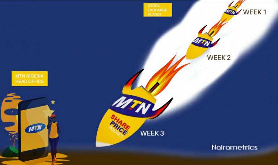 Why MTN share price may have peaked